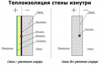 Теплоизоляция стен изнутри дома своими руками