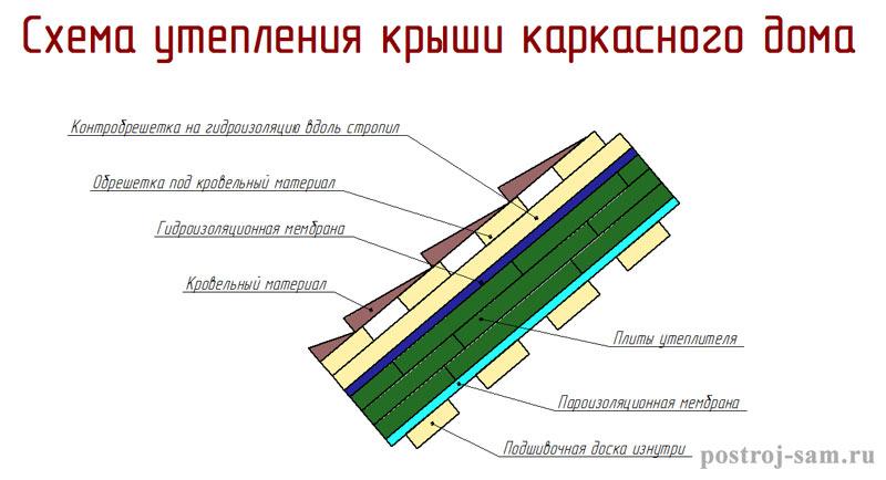 Утепленная крыша пошаговая инструкция